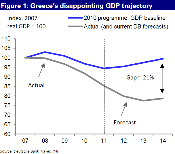 Greece-GDP-revisions-nov12