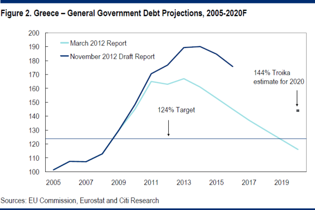 Greek_debt_revisions-nov12