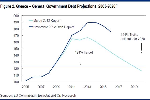 Greek_debt_revisions-nov12