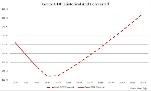 Greek_gdp_projected-nov12
