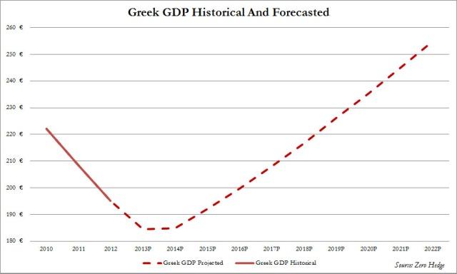 Greek_gdp_projected-nov12