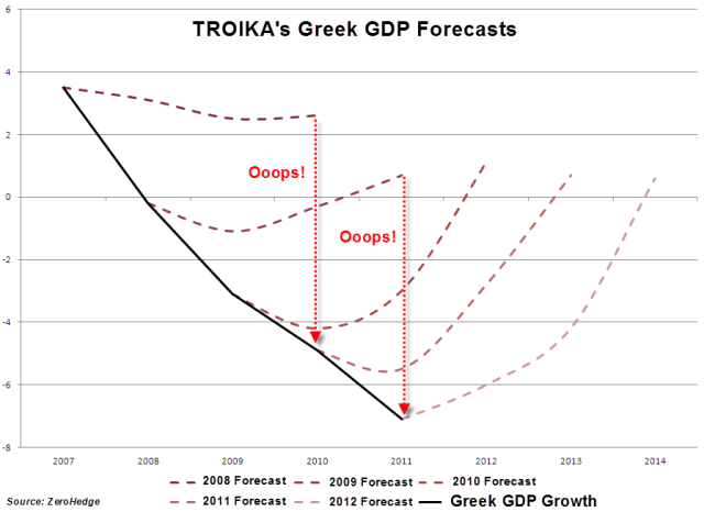 troika_greece_gdpforecasts-nov12