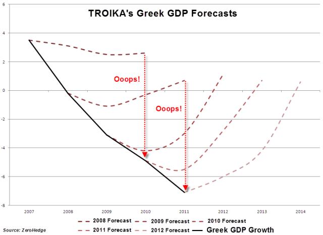 troika_greece_gdpforecasts-nov12