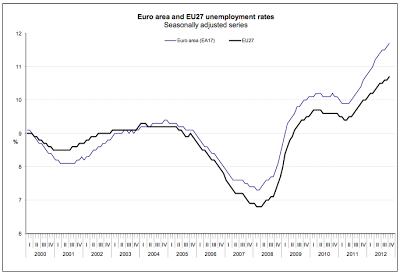 disoccupazione-EZ-dic12