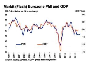 eurozone-gdp-dic12