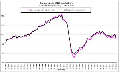 produzione-industriale-EU-dic12