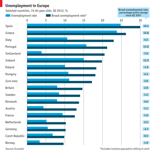 EU-broad-unemployment-jan13