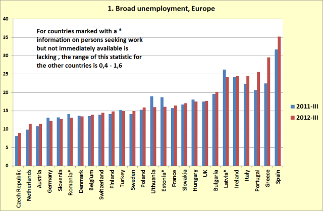 eu-broadunemployment-jan13