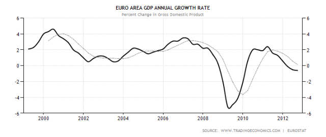 euro-area-gdp-growth-annual-jan13