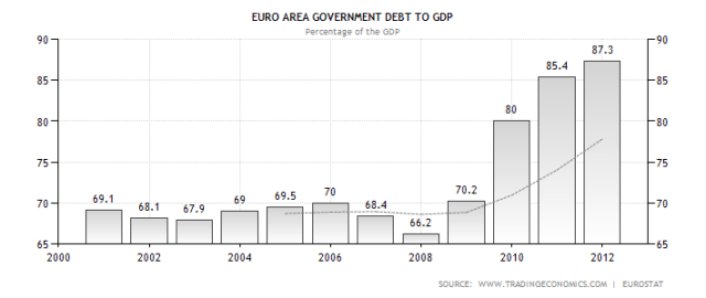 euro-area-government-debt-to-gdp-jan13