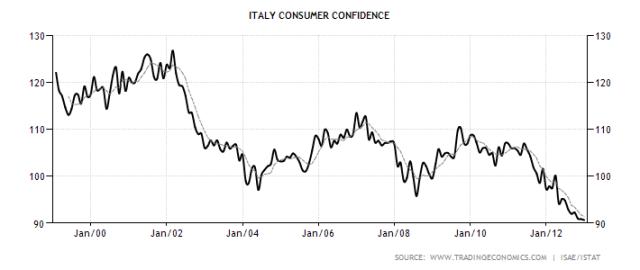 italy-consumer-confidence-jan13