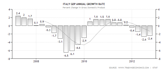 italy-gdp-growth-annual