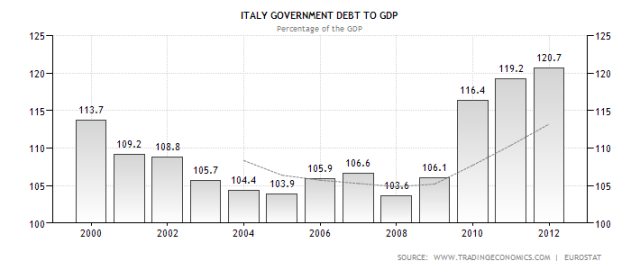 italy-government-debt-to-gdp-jan13