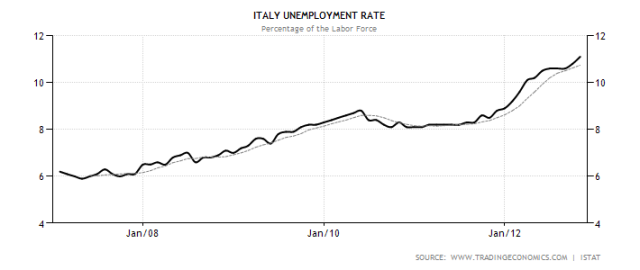 italy-unemployment-rate-jan13