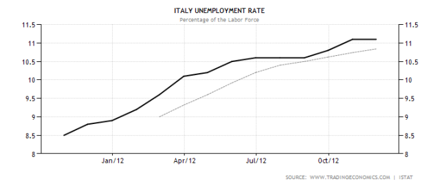 monti-italy-unemployment-rate-jan13
