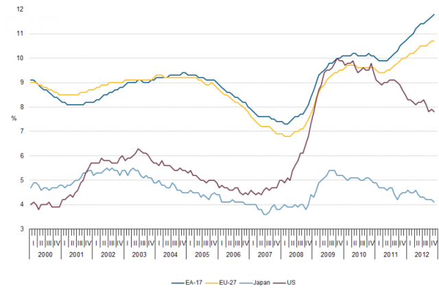 Unemployment-rates-EU-US-Japan-00-12-jan13