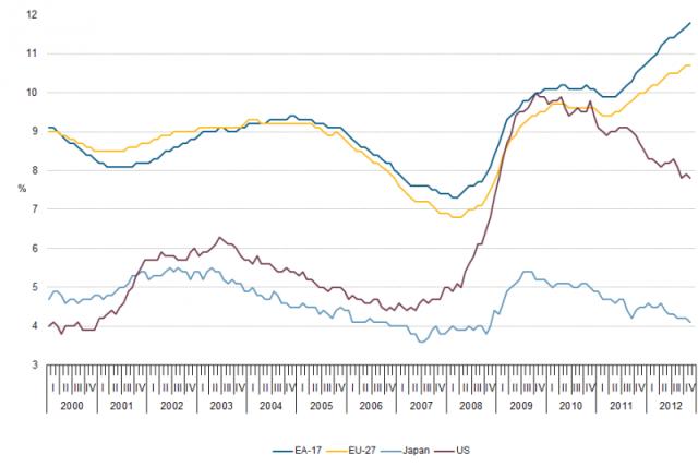 Unemployment-rates-EU-US-Japan-00-12-jan13