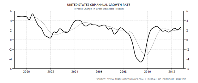 united-states-gdp-growth-annual-jan13