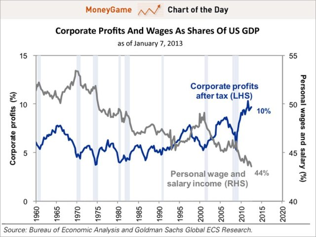 us-profits-wages-jan13