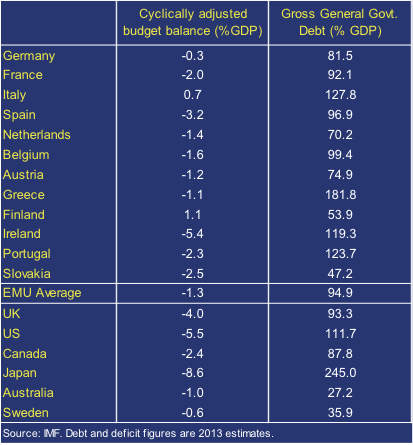 EU-debt-deficit-mar13